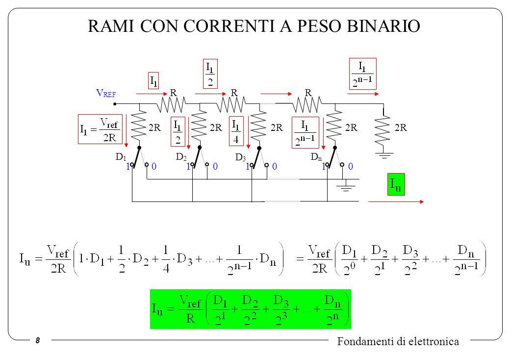 9 Fondamenti di elettronica FUNZIONE DI TRASFERIMENTO + - V ref R V0V0 D 1, D 2, D 3 … D n – INGRESSO DIGITALE 2R D1D1 1 D2D2 D3D3 DnDn RRR 1110000