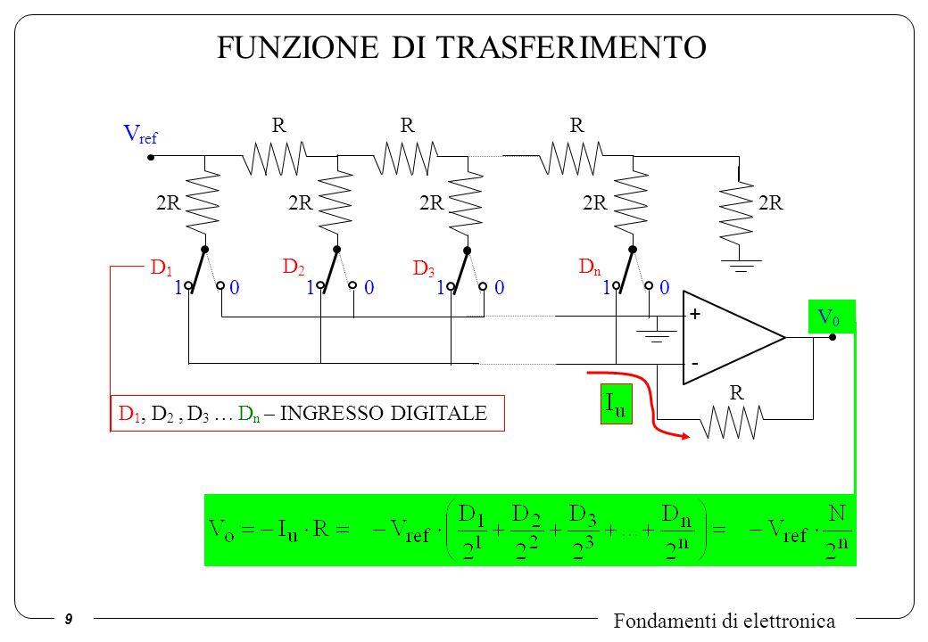 10 Fondamenti di elettronica D3D3 ALTRE CARATTERISTICHE V ref 2R D1D1 D2D2 DnDn RRR Assenza di errori di sovrapposizione I tot =I 1 +I 1, sempre uguale qualunque sia il codice Giocano un ruolo le resistenze di on dei deviatori, laccuratezza di V ref e loffset delloperazionale.