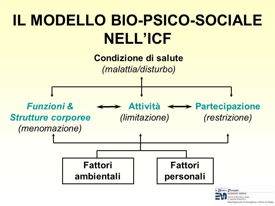 MODELLO BIO-PSICO-SOCIALE personalesociale problema personale & problema sociale terapia medica & integrazione sociale trattamento individuale & azion
