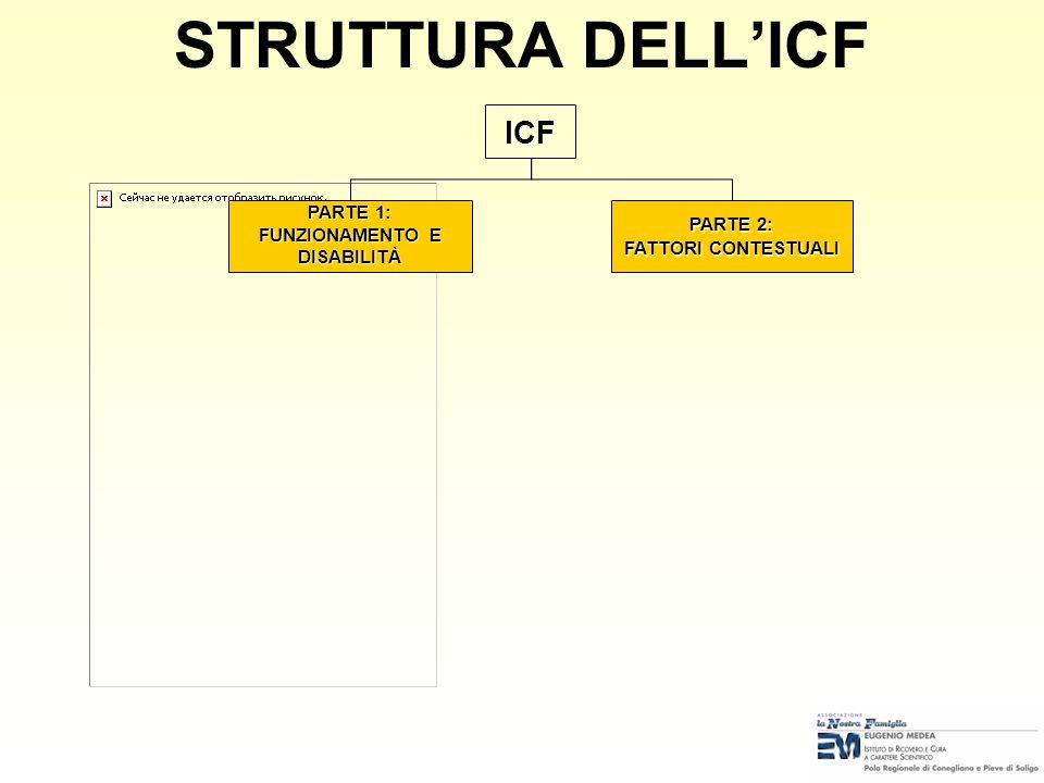 STRUTTURA ED ELEMENTI DELLA CLASSIFICAZIONE ICF Terminologia ICF Struttura della Classificazione ICF Struttura, elementi e livelli della classificazio