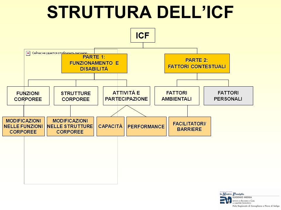 STRUTTURA DELLICFICF PARTE 1: FUNZIONAMENTO E DISABILITÀ PARTE 2: FATTORI CONTESTUALI FUNZIONICORPOREE ATTIVITÀ E PARTECIPAZIONE FATTORIAMBIENTALI FAT