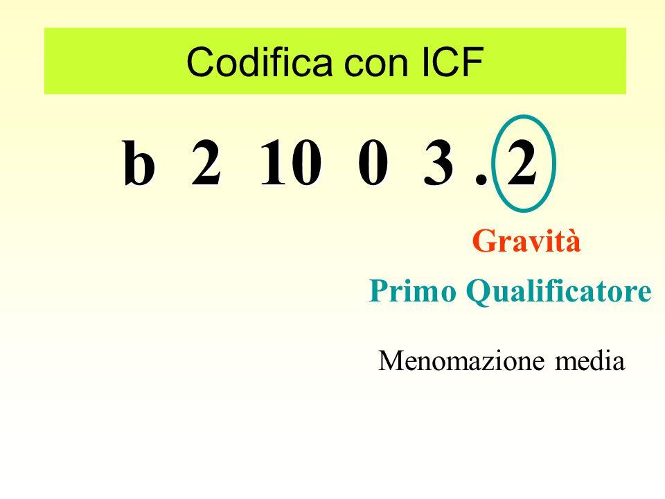 b 2 10 0 3. 2 Codifica con ICF Quarto livello Categoria b 21003 Acuità monoculare nella visione da vicino