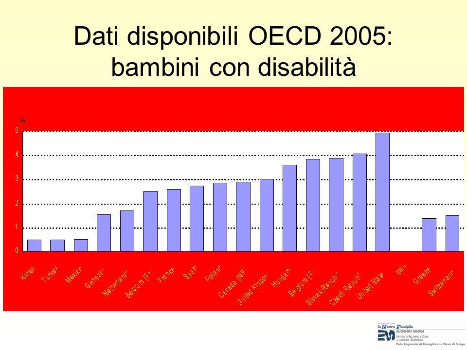 RIFERIMENTI INTERNAZIONALI: Diritti universali e disabilità in età evolutiva Lart.23 della Convenzione dellONU sui Diritti del Bambino raccomanda che