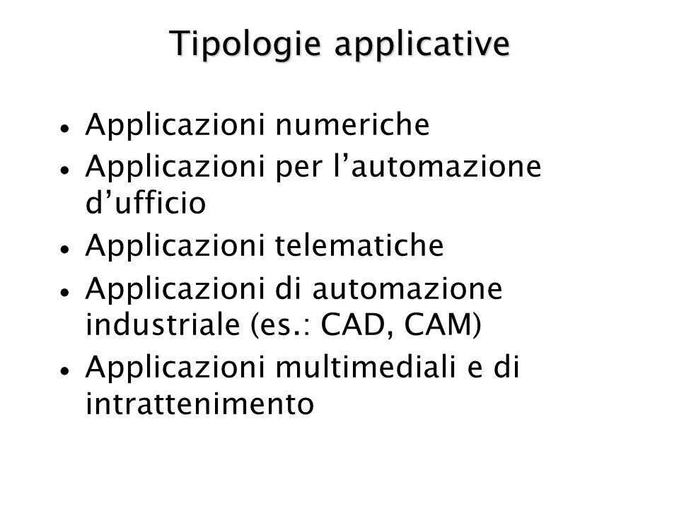 Tipologie applicative Applicazioni numeriche Applicazioni per lautomazione dufficio Applicazioni telematiche Applicazioni di automazione industriale (es.: CAD, CAM) Applicazioni multimediali e di intrattenimento
