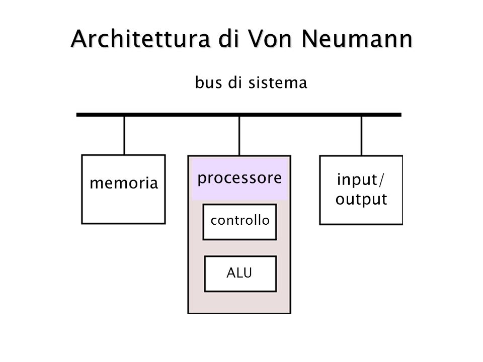Architettura di Von Neumann memoria bus di sistema input/ output processore controllo ALU