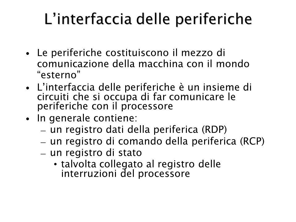 Linterfaccia delle periferiche Le periferiche costituiscono il mezzo di comunicazione della macchina con il mondo esterno Linterfaccia delle periferiche è un insieme di circuiti che si occupa di far comunicare le periferiche con il processore In generale contiene: – un registro dati della periferica (RDP) – un registro di comando della periferica (RCP) – un registro di stato talvolta collegato al registro delle interruzioni del processore