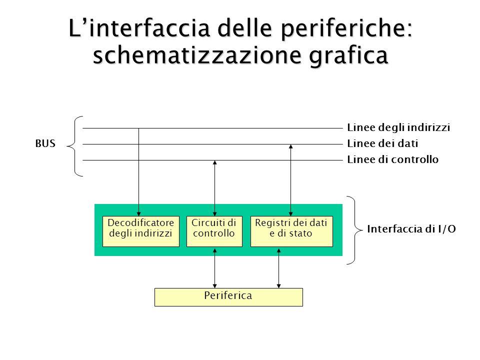 Linterfaccia delle periferiche: schematizzazione grafica Linee degli indirizzi Linee dei dati Linee di controllo BUS Decodificatore degli indirizzi Circuiti di controllo Registri dei dati e di stato Periferica Interfaccia di I/O