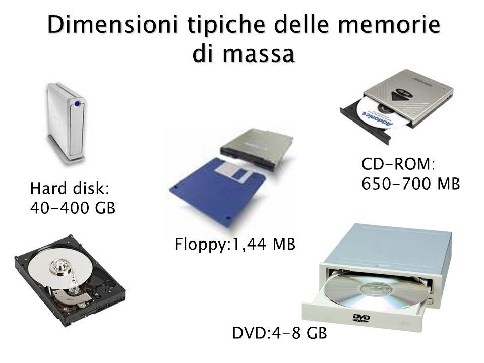 Dimensioni tipiche delle memorie di massa Floppy:1,44 MB CD-ROM: 650-700 MB DVD:4-8 GB Hard disk: 40-400 GB