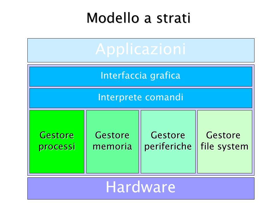 Modello a strati Hardware Applicazioni Interprete comandi Interfaccia grafica Gestore processi GestorememoriaGestoreperifericheGestore file system