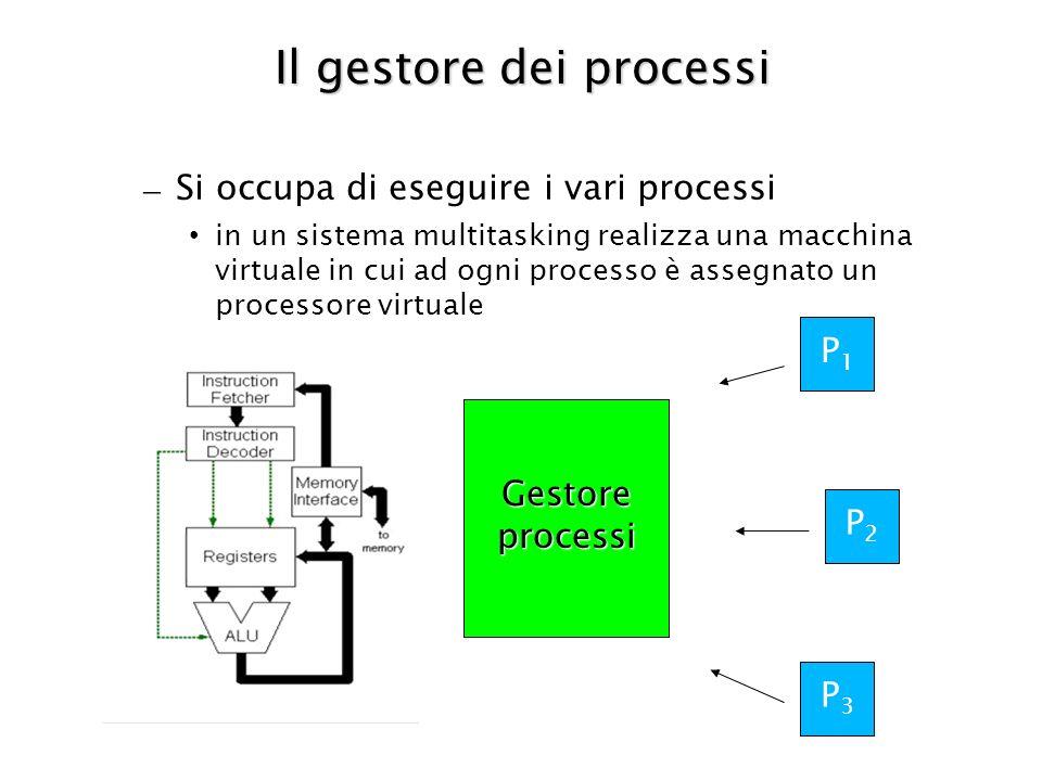 Il gestore dei processi – Si occupa di eseguire i vari processi in un sistema multitasking realizza una macchina virtuale in cui ad ogni processo è assegnato un processore virtuale P1P1 P2P2 P3P3 Gestore processi