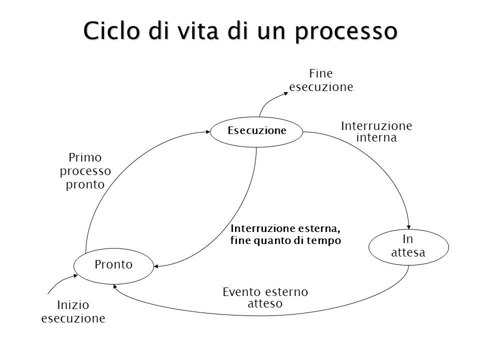 Ciclo di vita di un processo Esecuzione In attesa Pronto Interruzione interna Interruzione esterna, fine quanto di tempo Primo processo pronto Evento