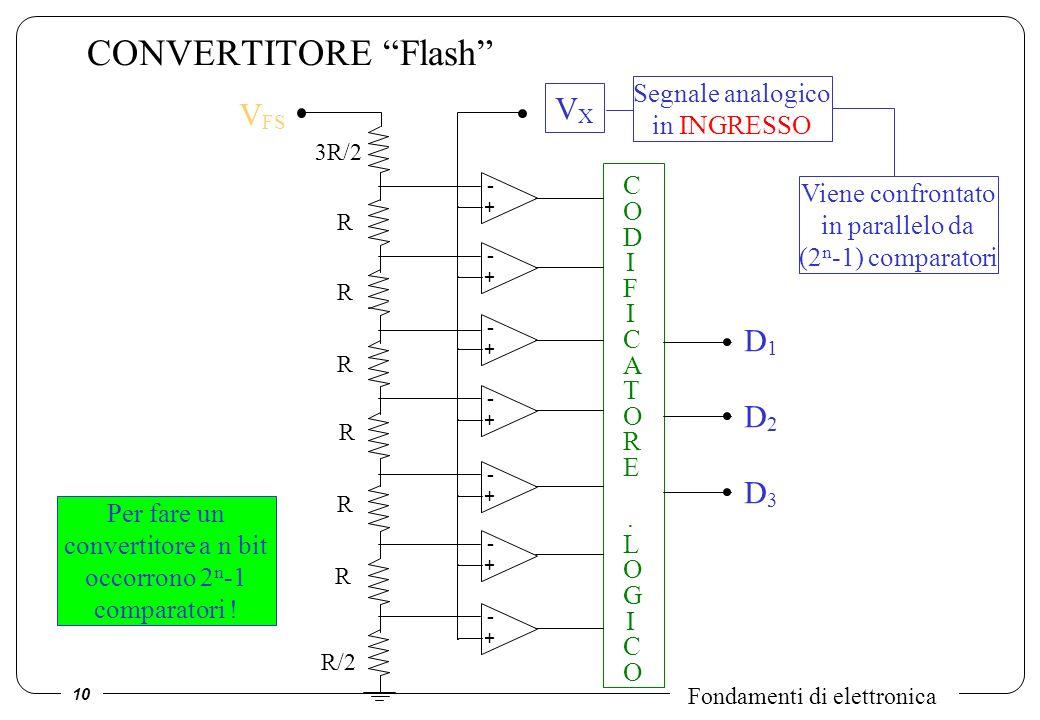 10 Fondamenti di elettronica CONVERTITORE Flash - + - + - + - + - + - + - + VXVX Segnale analogico in INGRESSO CODIFICATORE.LOGICOCODIFICATORE.LOGICO