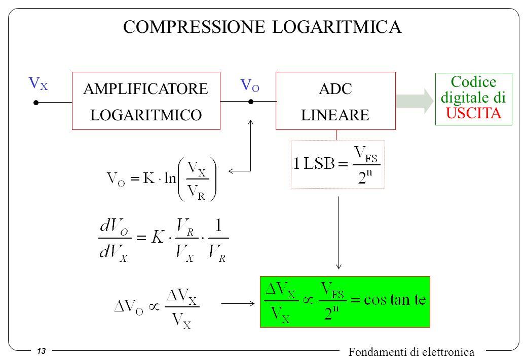 13 Fondamenti di elettronica COMPRESSIONE LOGARITMICA AMPLIFICATORE LOGARITMICO ADC LINEARE Codice digitale di USCITA VXVX VOVO