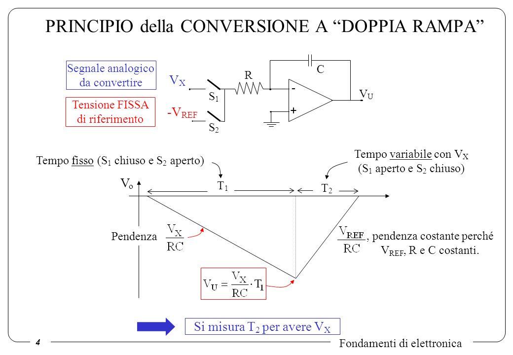 4 PRINCIPIO della CONVERSIONE A DOPPIA RAMPA Segnale analogico da convertire Tensione FISSA di riferimento VXVX -V REF - + R C VUVU S2S2 S1S1, pendenz