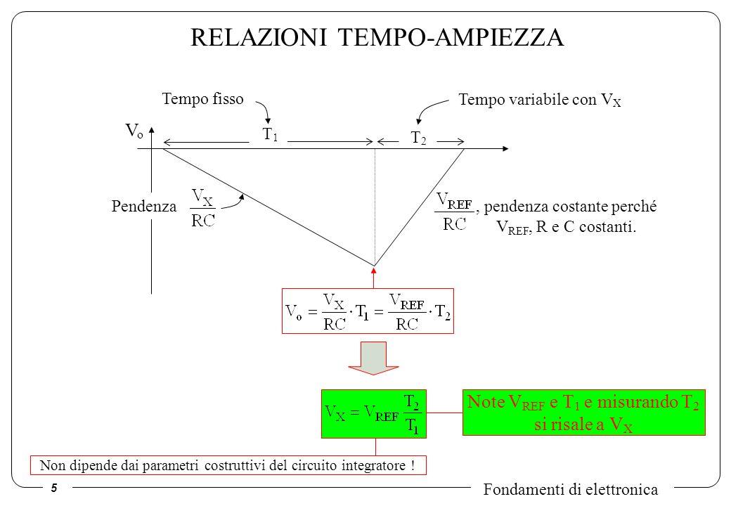 5 Fondamenti di elettronica RELAZIONI TEMPO-AMPIEZZA Note V REF e T 1 e misurando T 2 si risale a V X, pendenza costante perché V REF, R e C costanti.