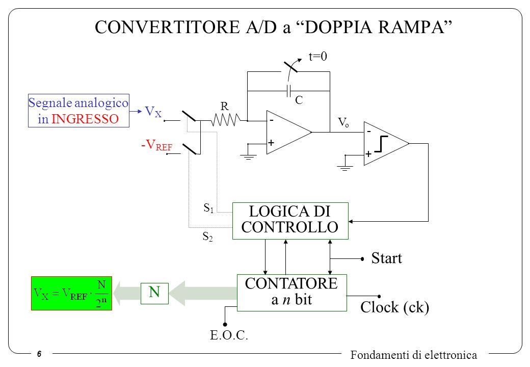6 Fondamenti di elettronica CONVERTITORE A/D a DOPPIA RAMPA VXVX -V REF - + R C VoVo S2S2 S1S1 LOGICA DI CONTROLLO CONTATORE a n bit N E.O.C. Start Se