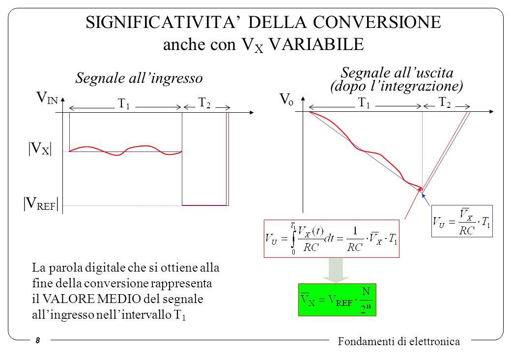 8 Fondamenti di elettronica SIGNIFICATIVITA DELLA CONVERSIONE anche con V X VARIABILE T1T1 V IN T2T2 |V X | |V REF | T1T1 VoVo T2T2 Segnale allingress