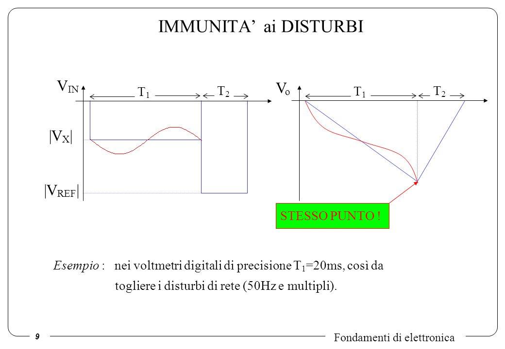 9 Fondamenti di elettronica IMMUNITA ai DISTURBI Esempio : nei voltmetri digitali di precisione T 1 =20ms, così da togliere i disturbi di rete (50Hz e