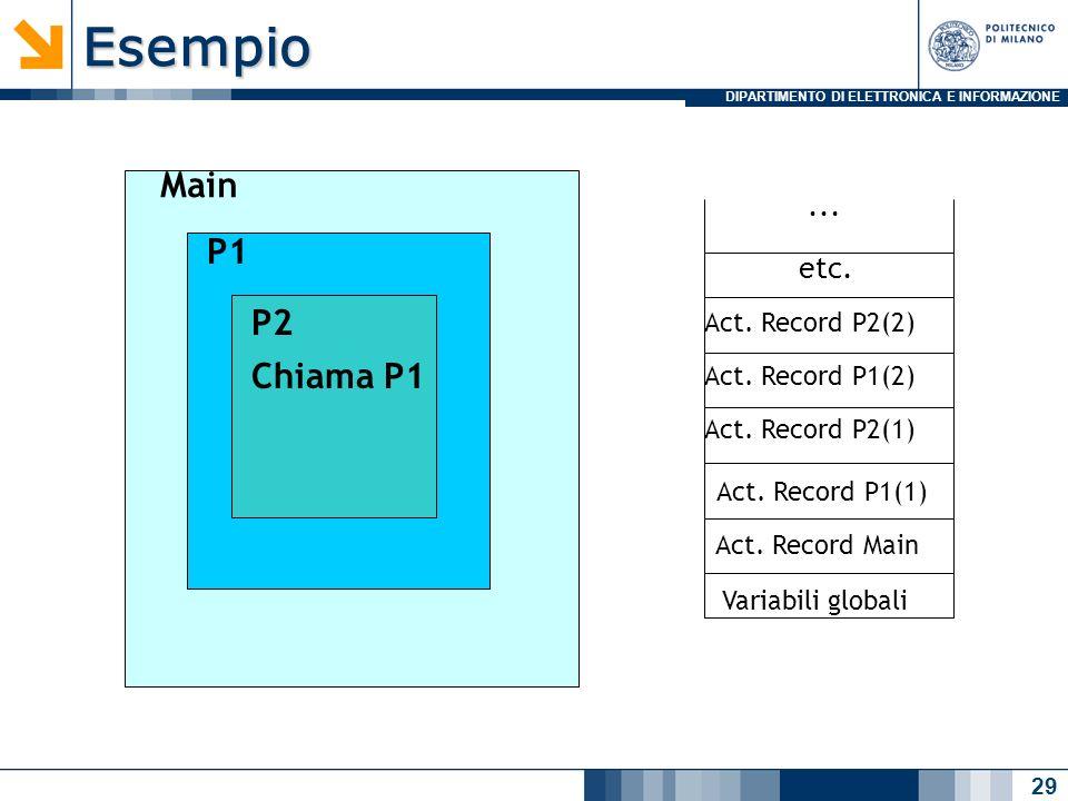 DIPARTIMENTO DI ELETTRONICA E INFORMAZIONEEsempio 29 Main P1 P2 Chiama P1 Variabili globali Act. Record Main Act. Record P1(1) Act. Record P2(1) Act.
