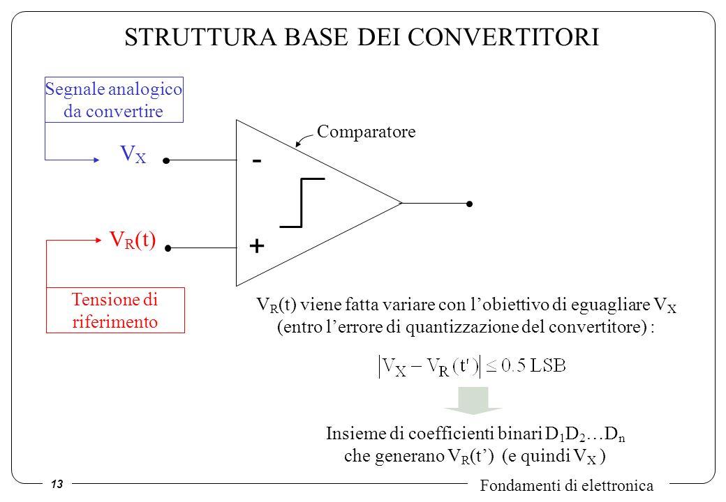 13 Fondamenti di elettronica STRUTTURA BASE DEI CONVERTITORI Segnale analogico da convertire Tensione di riferimento VXVX V R (t) - + V R (t) viene fa