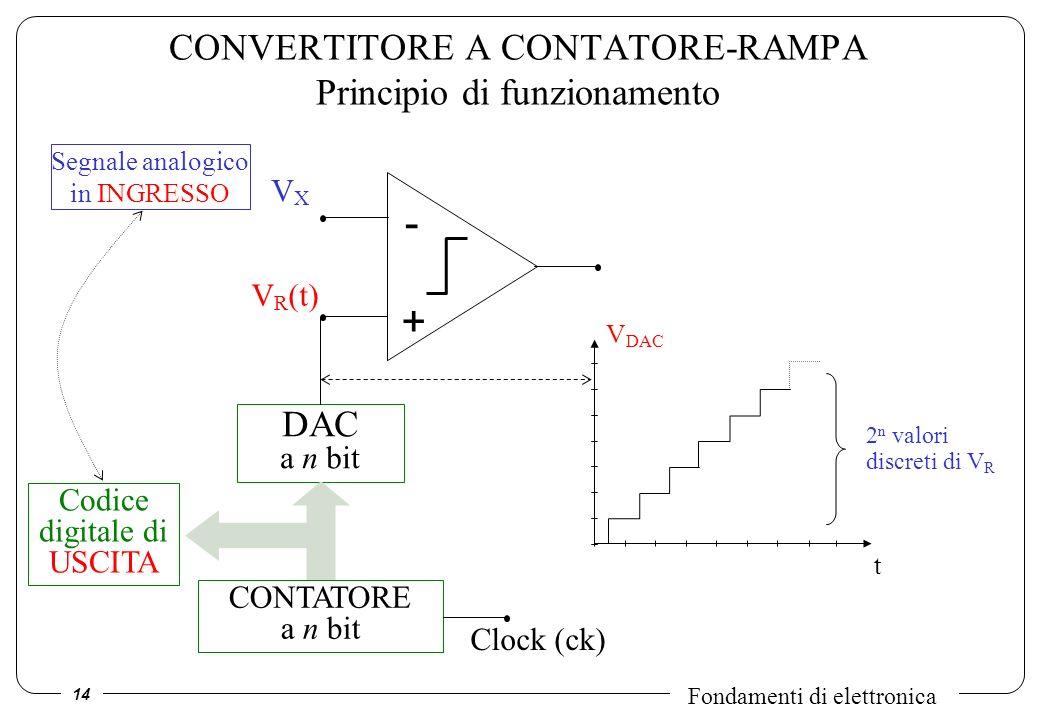 14 Fondamenti di elettronica CONVERTITORE A CONTATORE-RAMPA Principio di funzionamento VXVX V R (t) - + DAC a n bit CONTATORE a n bit Codice digitale