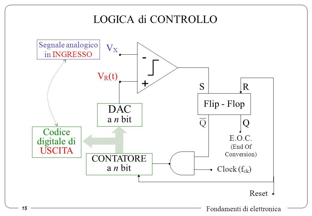 15 Fondamenti di elettronica LOGICA di CONTROLLO VXVX V R (t) - + DAC a n bit CONTATORE a n bit Codice digitale di USCITA Clock (f ck ) Segnale analog