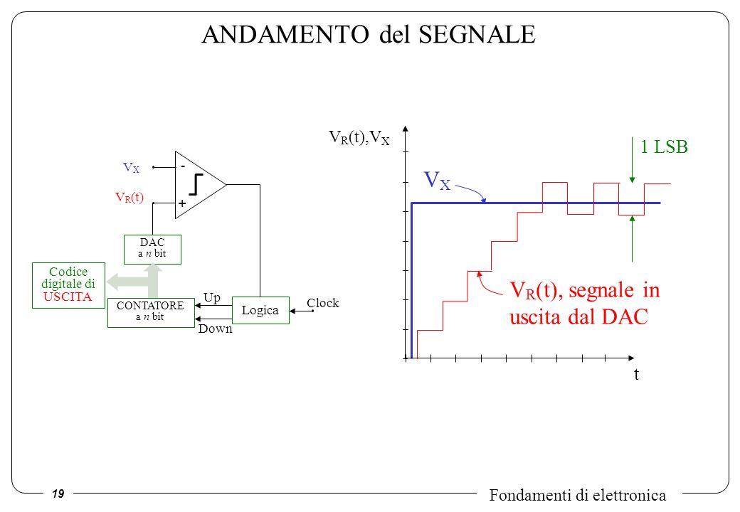 19 Fondamenti di elettronica ANDAMENTO del SEGNALE VXVX V R (t) - + DAC a n bit CONTATORE a n bit Codice digitale di USCITA Clock Logica Up Down t V R