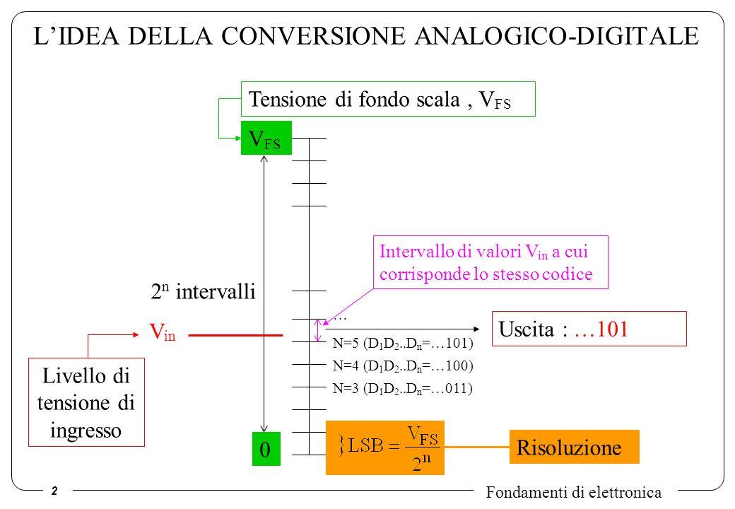 2 Fondamenti di elettronica LIDEA DELLA CONVERSIONE ANALOGICO-DIGITALE Tensione di fondo scala, V FS V FS 2 n intervalli 0 N=4 (D 1 D 2..D n =…100) N=