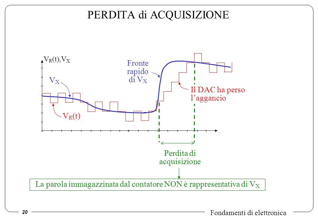 20 Fondamenti di elettronica PERDITA di ACQUISIZIONE VXVX V R (t) V R (t),V X Fronte rapido di V X Perdita di acquisizione Il DAC ha perso laggancio L