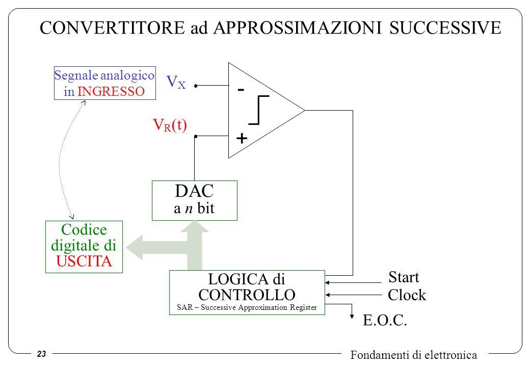 23 Fondamenti di elettronica CONVERTITORE ad APPROSSIMAZIONI SUCCESSIVE VXVX V R (t) - + DAC a n bit LOGICA di CONTROLLO SAR – Successive Approximatio