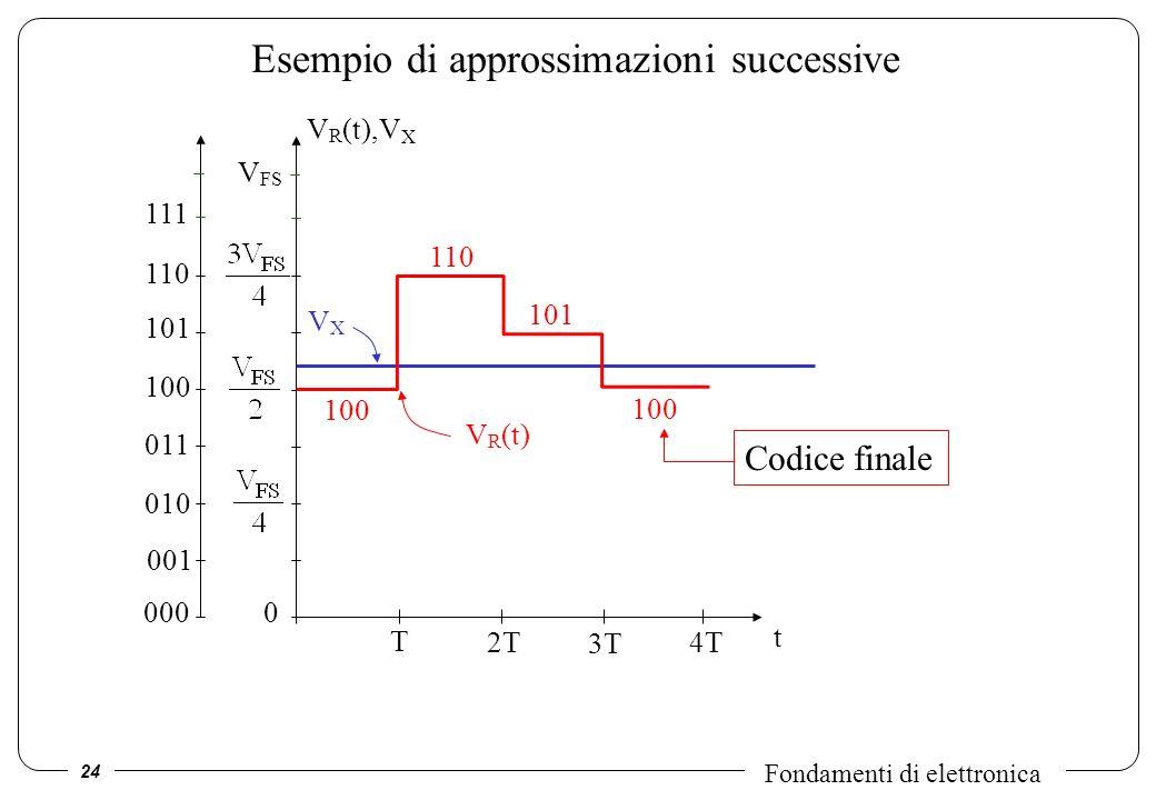 24 Fondamenti di elettronica 000 Esempio di approssimazioni successive t V R (t),V X VXVX 100 V R (t) V FS 0 110 101 100 Codice finale T 2T 3T 4T 001