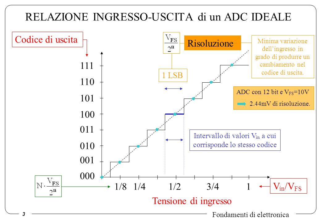3 Fondamenti di elettronica RELAZIONE INGRESSO-USCITA di un ADC IDEALE Codice di uscita 000 001 010 011 100 101 110 111 1/81/41/23/41 Tensione di ingr