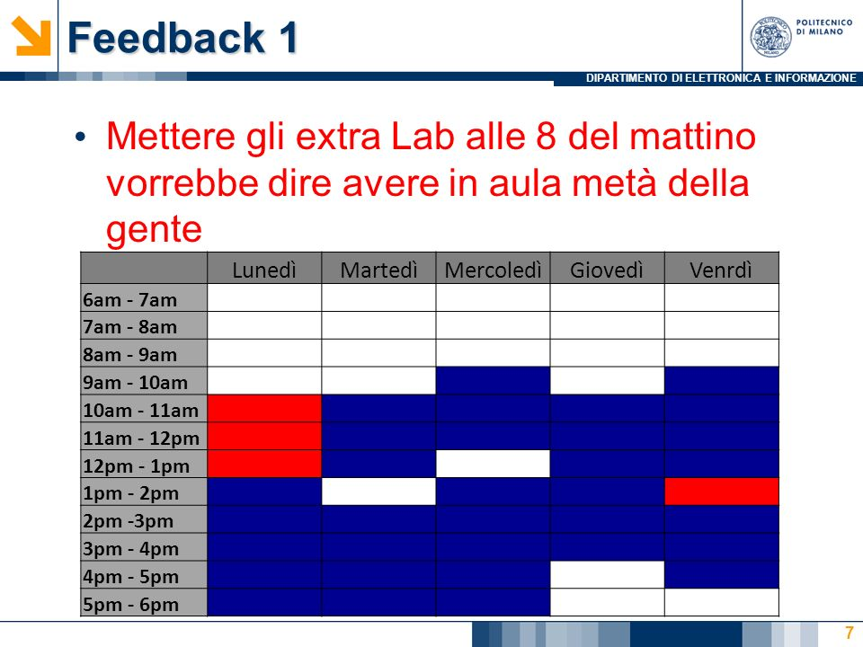 DIPARTIMENTO DI ELETTRONICA E INFORMAZIONE Feedback 1 Mettere gli extra Lab alle 8 del mattino vorrebbe dire avere in aula metà della gente 7 LunedìMa