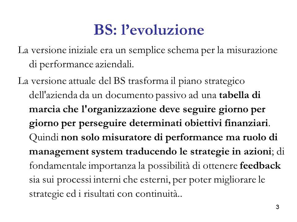 33 BS: levoluzione La versione iniziale era un semplice schema per la misurazione di performance aziendali. La versione attuale del BS trasforma il pi