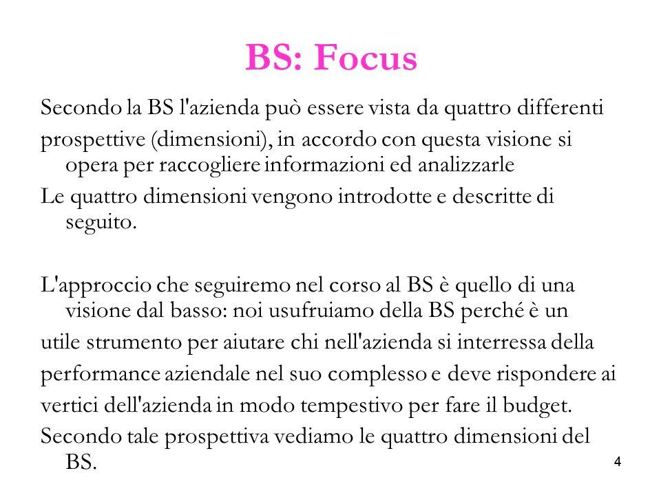 44 BS: Focus Secondo la BS l'azienda può essere vista da quattro differenti prospettive (dimensioni), in accordo con questa visione si opera per racco