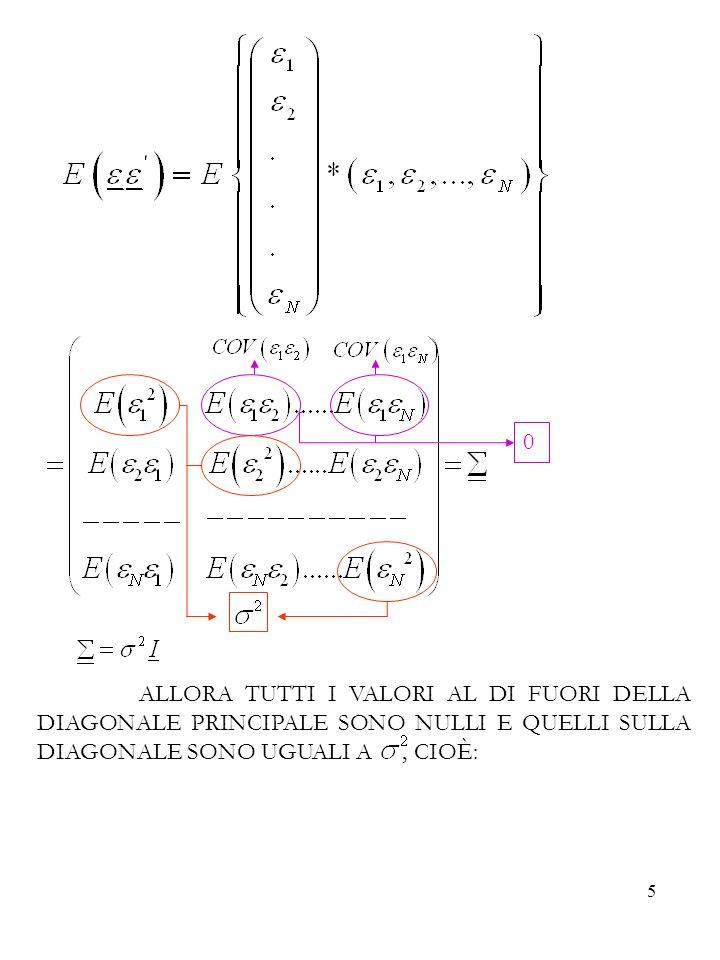 16 CONSISTENZA IN MEDIA QUADRATICA DEGLI STIMATORI OLS Gli stimatori dei minimi quadrati sono consistenti in media quadratica.