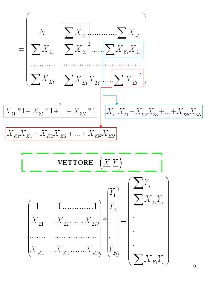 20 Dalla definizione di M si ha rappresenta lo stimatore corretto della varianza del termine di errore del modello.