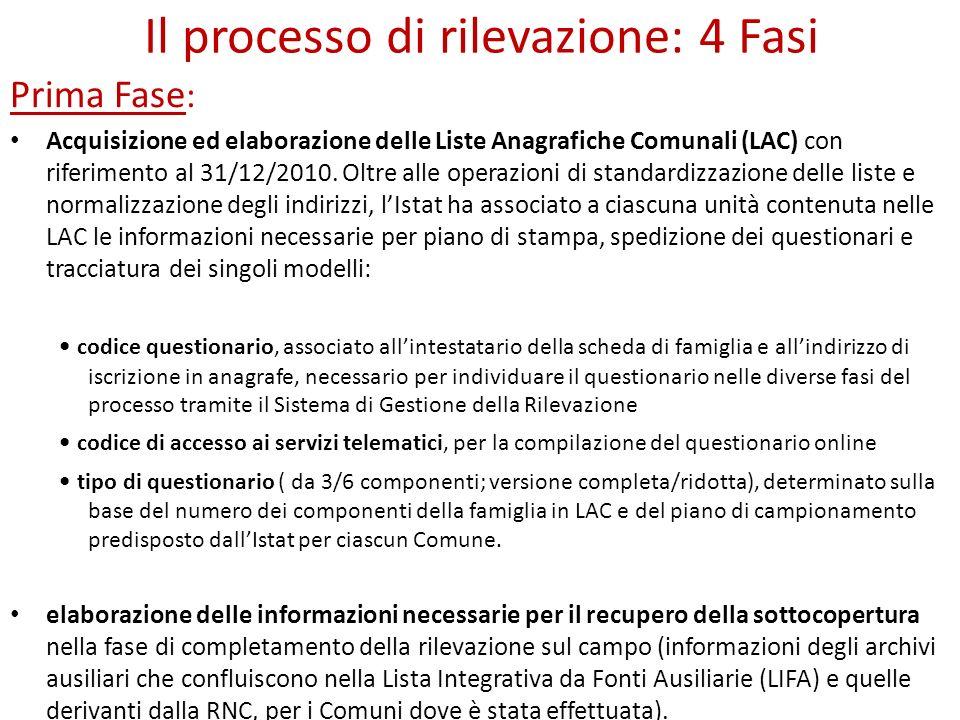 Il processo di rilevazione: 4 Fasi Prima Fase : Acquisizione ed elaborazione delle Liste Anagrafiche Comunali (LAC) con riferimento al 31/12/2010. Olt