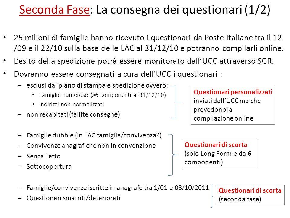 Seconda Fase: La consegna dei questionari (1/2) 25 milioni di famiglie hanno ricevuto i questionari da Poste Italiane tra il 12 /09 e il 22/10 sulla b