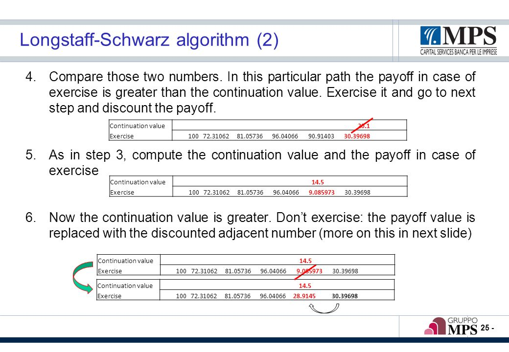 - 25 - Longstaff-Schwarz algorithm (2) 4.Compare those two numbers. In this particular path the payoff in case of exercise is greater than the continu