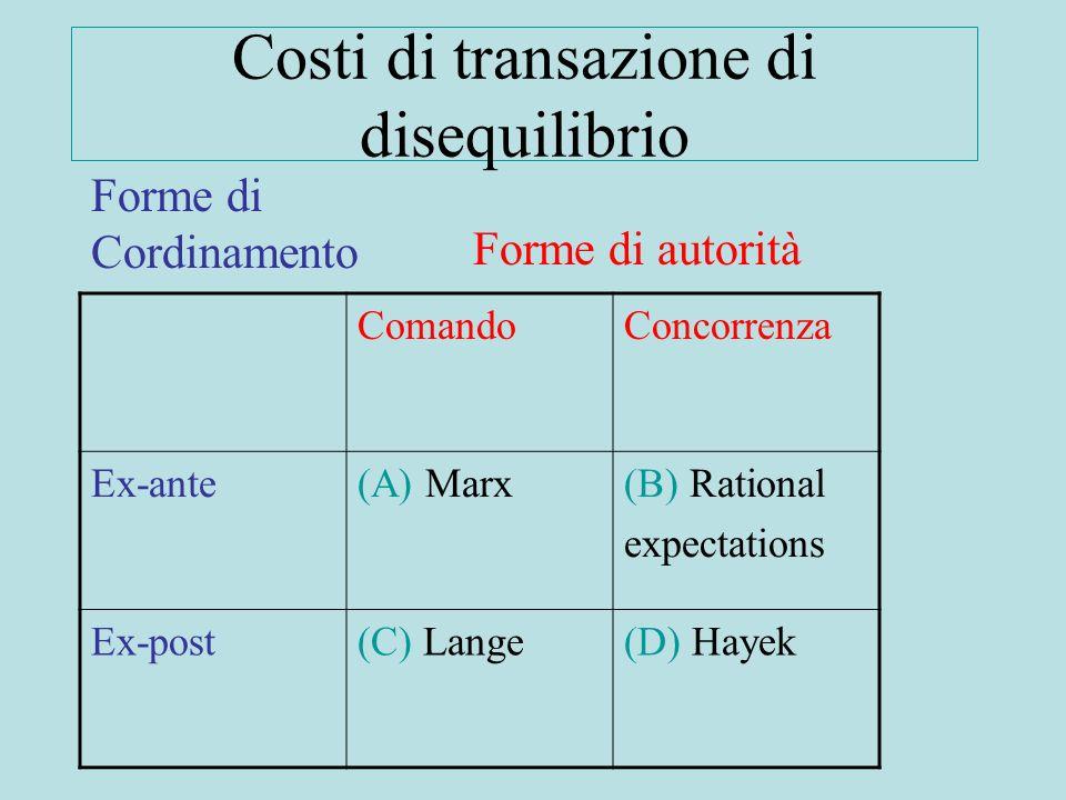 Costi di transazione di disequilibrio ComandoConcorrenza Ex-ante(A) Marx(B) Rational expectations Ex-post(C) Lange(D) Hayek Forme di autorità Forme di Cordinamento