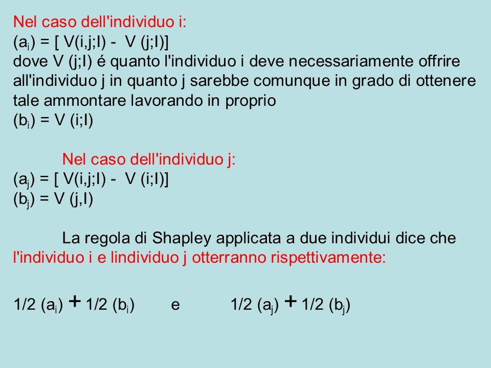 Nel caso dell individuo i: (a i ) = [ V(i,j;I) - V (j;I)] dove V (j;I) é quanto l individuo i deve necessariamente offrire all individuo j in quanto j sarebbe comunque in grado di ottenere tale ammontare lavorando in proprio (b i ) = V (i;I) Nel caso dell individuo j: (a j ) = [ V(i,j;I) - V (i;I)] (b j ) = V (j,I) La regola di Shapley applicata a due individui dice che l individuo i e lindividuo j otterranno rispettivamente: 1/2 (a i ) + 1/2 (b i ) e 1/2 (a j ) + 1/2 (b j )