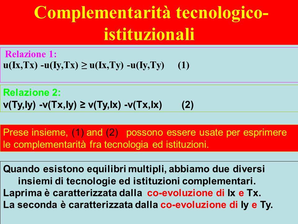 Complementarità tecnologico- istituzionali Relazione 1: u(Ix,Tx) -u(Iy,Tx) u(Ix,Ty) -u(Iy,Ty) (1) Relazione 2: v(Ty,Iy) -v(Tx,Iy) v(Ty,Ix) -v(Tx,Ix) (2) Quando esistono equilibri multipli, abbiamo due diversi insiemi di tecnologie ed istituzioni complementari.