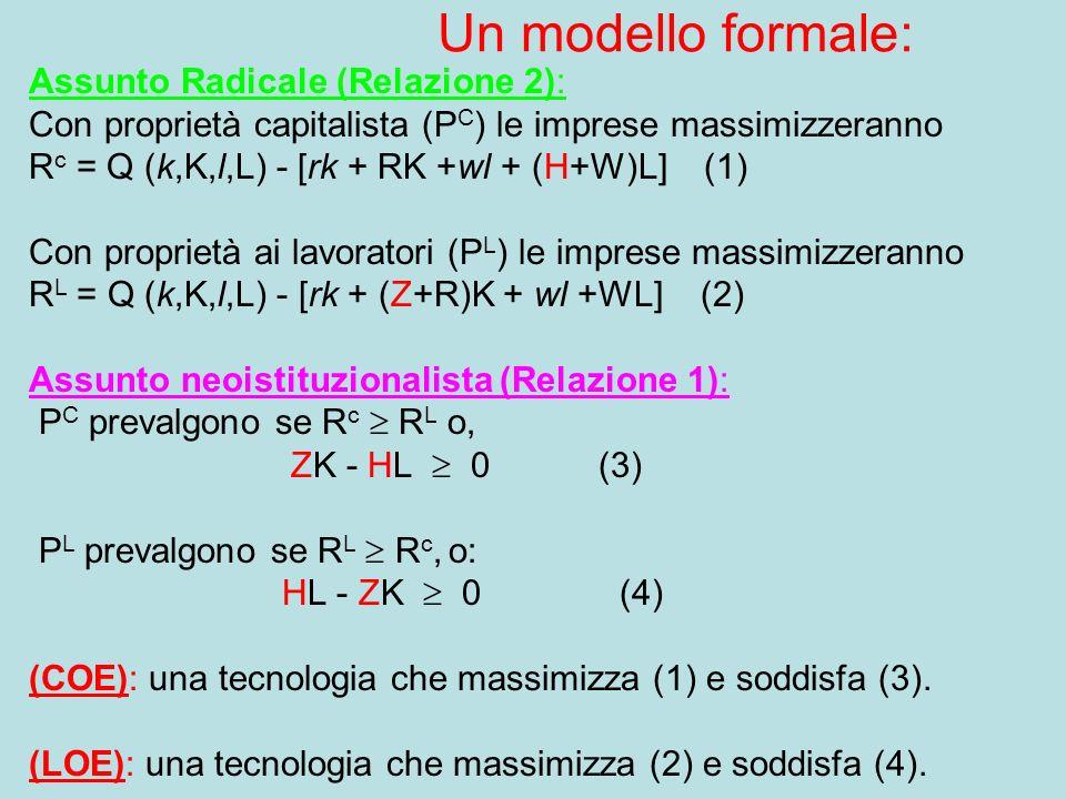 Un modello formale: Assunto Radicale (Relazione 2): Con proprietà capitalista (P C ) le imprese massimizzeranno R c = Q (k,K,l,L) - [rk + RK +wl + (H+W)L] (1) Con proprietà ai lavoratori (P L ) le imprese massimizzeranno R L = Q (k,K,l,L) - [rk + (Z+R)K + wl +WL] (2) Assunto neoistituzionalista (Relazione 1): P C prevalgono se R c R L o, ZK - HL 0 (3) P L prevalgono se R L R c, o: HL - ZK 0 (4) (COE): una tecnologia che massimizza (1) e soddisfa (3).