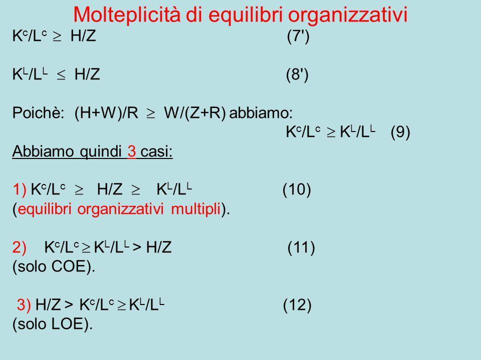 Molteplicità di equilibri organizzativi K c /L c H/Z (7 ) K L /L L H/Z (8 ) Poichè: (H+W)/R W/(Z+R) abbiamo: K c /L c K L /L L (9) Abbiamo quindi 3 casi: 1) K c /L c H/Z K L /L L (10) (equilibri organizzativi multipli).