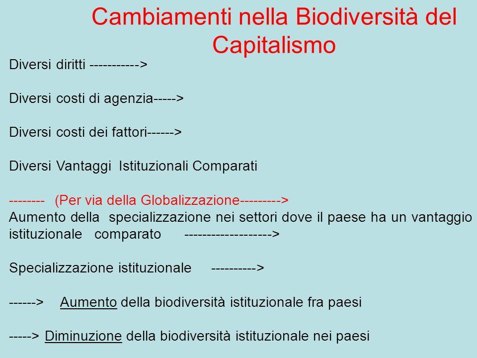 Cambiamenti nella Biodiversità del Capitalismo Diversi diritti -----------> Diversi costi di agenzia-----> Diversi costi dei fattori------> Diversi Vantaggi Istituzionali Comparati -------- (Per via della Globalizzazione---------> Aumento della specializzazione nei settori dove il paese ha un vantaggio istituzionale comparato -------------------> Specializzazione istituzionale ----------> ------> Aumento della biodiversità istituzionale fra paesi -----> Diminuzione della biodiversità istituzionale nei paesi