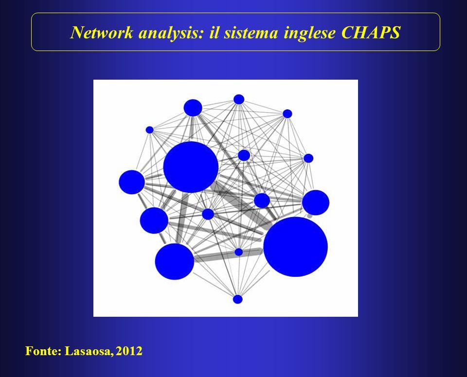Network analysis La network analysis fornisce un framework analitico per investigare le complesse relazioni che intercorrono tra partecipanti a un sistema di pagamento.