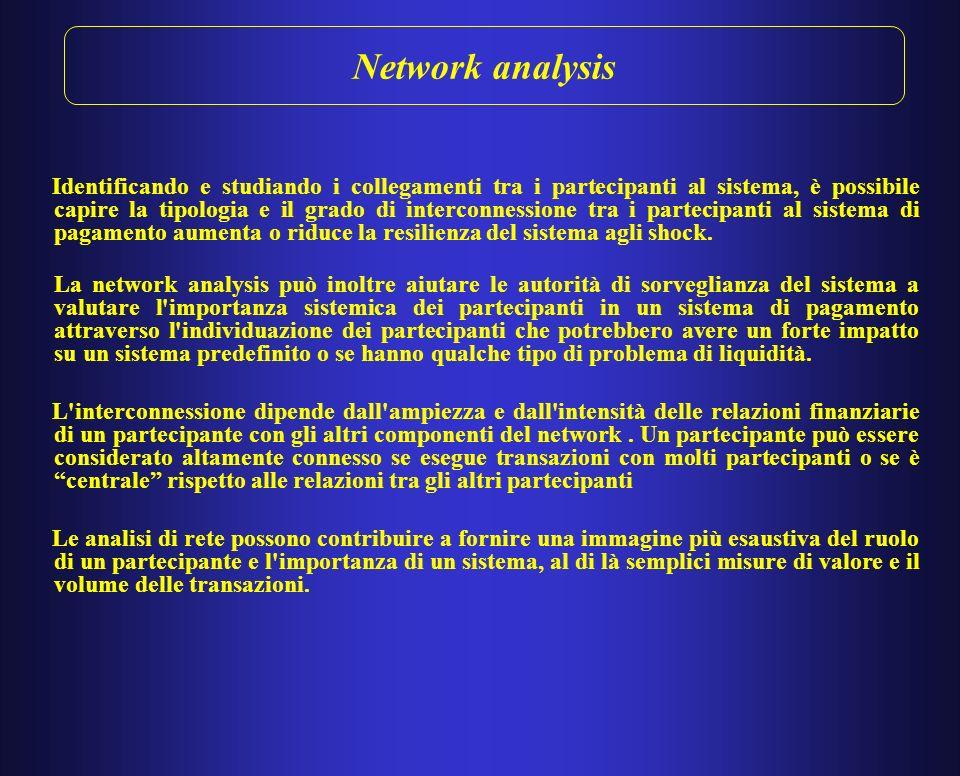 Network analysis: il sistema inglese CHAPS Fonte: Lasaosa, 2012