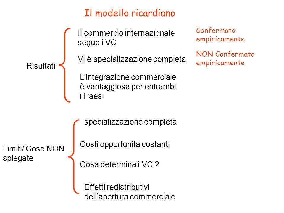 Il modello ricardiano Risultati Il commercio internazionale segue i VC Confermato empiricamente Vi è specializzazione completa NON Confermato empirica