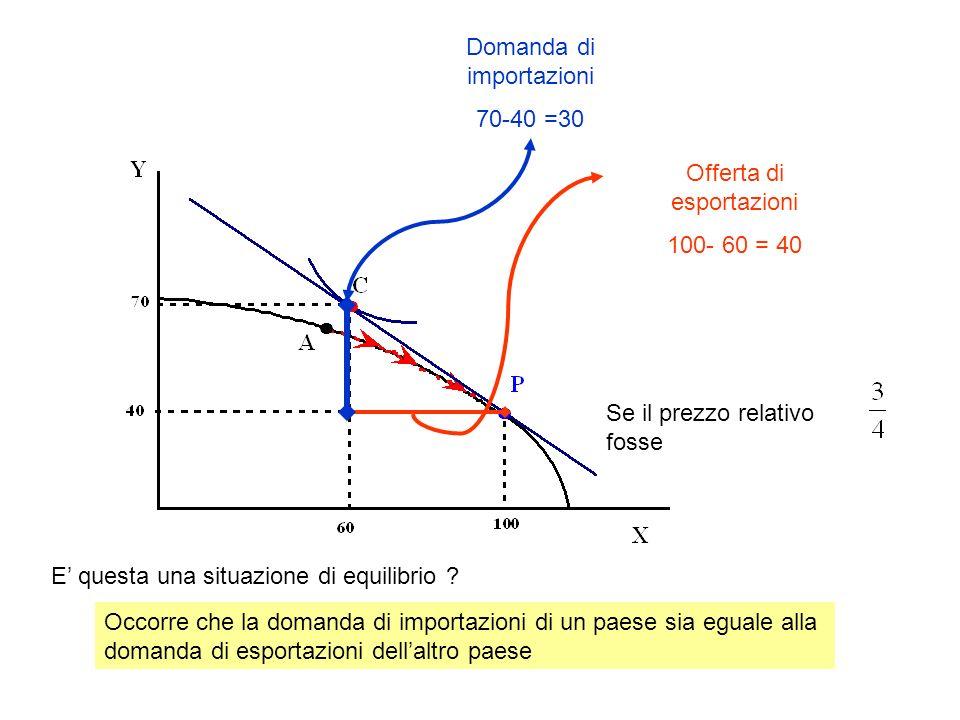 Offerta di esportazioni 100- 60 = 40 Domanda di importazioni 70-40 =30 Se il prezzo relativo fosse E questa una situazione di equilibrio ? Occorre che